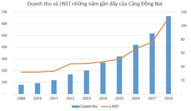 Cảng Đồng Nai (PDN) thông qua phương án phát hành cổ phiếu thưởng tỷ lệ 50% - Ảnh 1.