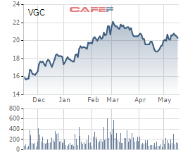 Viglacera chính thức giao dịch trên HoSE vào ngày 29/5 với giá tham chiếu 19.900 đồng/cp - Ảnh 1.