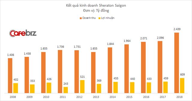 Doanh thu Sheraton Saigon vượt mốc 100 triệu USD, lợi nhuận lên cao kỷ lục - Ảnh 1.