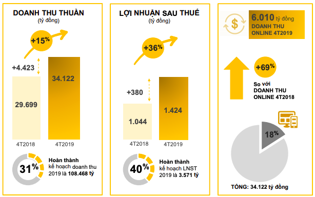 Thế giới Di động: LNST 4 tháng đầu năm tăng trưởng 36%, mảng online đã đóng góp gần 1/5 doanh số - Ảnh 1.