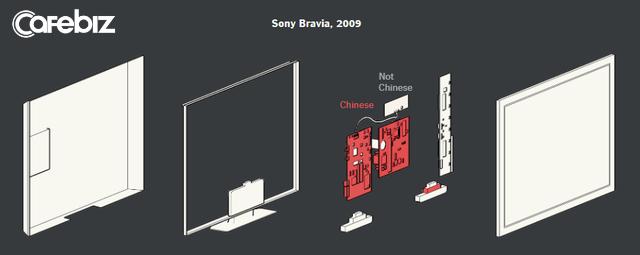 Made in USA vs Made in China: Tại sao Mỹ đánh Huawei? Câu trả lời bắt đầu từ chiếc tivi nhà bạn (P.2) - Ảnh 2.