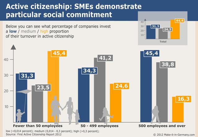 Không phải các tập đoàn quốc doanh, đây mới là hệ thống doanh nghiệp lèo lái nền kinh tế Đức - Ảnh 4.