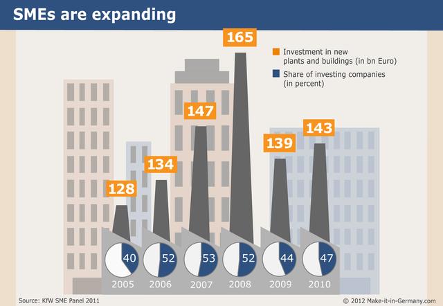 Không phải các tập đoàn quốc doanh, đây mới là hệ thống doanh nghiệp lèo lái nền kinh tế Đức - Ảnh 5.