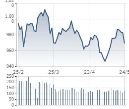 [Điểm nóng chứng khoán tuần 20-24/5] Thị trường Việt Nam giao dịch trầm lắng, thế giới ngập trong sắc đỏ - Ảnh 1.