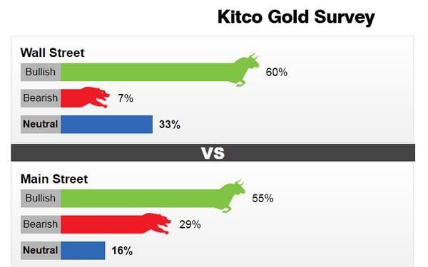 Giá vàng tuần tới: Giới đầu tư và chuyên gia đều kỳ vọng sẽ tăng - Ảnh 2.