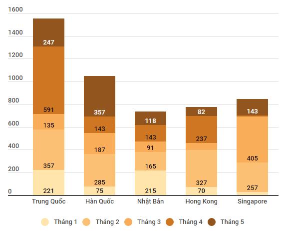 Thấy gì từ con số vốn FDI Trung Quốc vào Việt Nam tăng 450%?  - Ảnh 2.