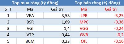 Khối ngoại trở lại mua ròng hơn 70 tỷ đồng, VN-Index lấy lại sắc xanh trong phiên 27/5 - Ảnh 3.