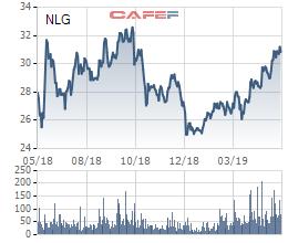 Chứng khoán BSC khuyến nghị mua NLG, giá mục tiêu cao hơn hiện tại 30% - Ảnh 1.