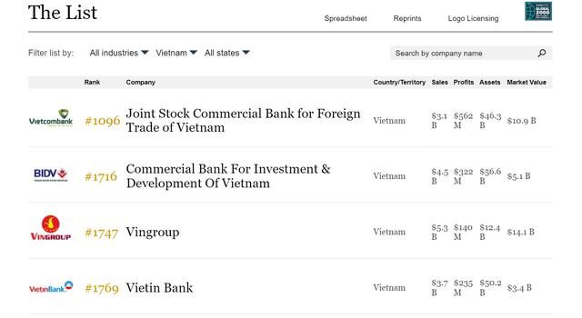 Vietcombank dẫn đầu các công ty Việt Nam lọt Top 2000 doanh nghiệp niêm yết lớn nhất thế giới của Forbes - Ảnh 1.