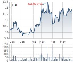 Thuduc House được UBCKNN chấp thuận phát hành cổ phiếu chi trả cổ tức với tỷ lệ 15% - Ảnh 1.