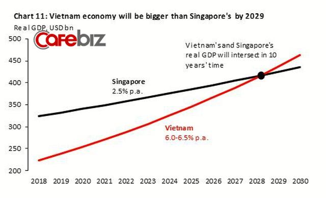 Viện trưởng VEPR: Dân số Singapore chỉ 5 triệu người, Việt Nam 100 triệu, dù GDP Việt Nam vượt Sing thì thu nhập trung bình người Việt cũng chỉ bằng được 1/20 người ta - Ảnh 1.