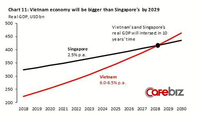 Kinh tế Việt Nam vượt Singapore vào 2029: Đâu là sự thật? - Ảnh 1.