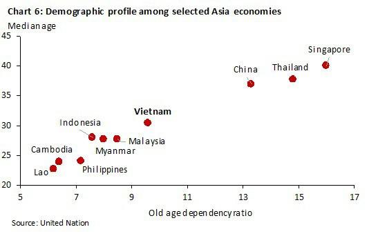 Kinh tế Việt Nam vượt Singapore vào 2029: Đâu là sự thật? - Ảnh 6.