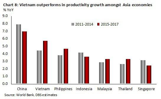 Kinh tế Việt Nam vượt Singapore vào 2029: Đâu là sự thật? - Ảnh 8.