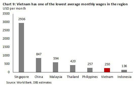 Kinh tế Việt Nam vượt Singapore vào 2029: Đâu là sự thật? - Ảnh 9.