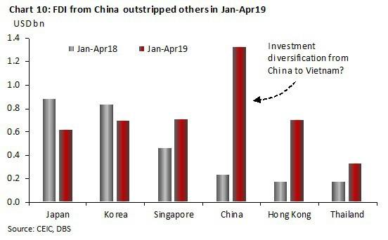 Kinh tế Việt Nam vượt Singapore vào 2029: Đâu là sự thật? - Ảnh 10.
