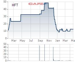 Hanwha Investment & Securities hoàn tất thâu tóm Công ty chứng khoán HFT với mức giá 4,3 triệu USD - Ảnh 1.