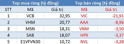 Thị trường giảm điểm, khối ngoại tiếp tục mua ròng trong phiên 3/5 - Ảnh 1.