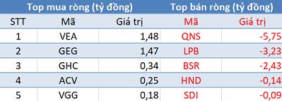 Thị trường giảm điểm, khối ngoại tiếp tục mua ròng trong phiên 3/5 - Ảnh 3.