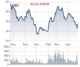 Xây dựng Hòa Bình (HBC) chốt danh sách cổ đông phát hành gần 10 triệu cổ phiếu trả cổ tức - Ảnh 2.