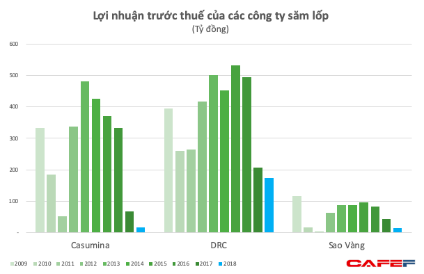 Người Việt chi mạnh sắm ô tô cá nhân, lợi nhuận của các thương hiệu săm lốp Sao Vàng, Casumina, DRC lại cắm đầu về đáy 10 năm - Ảnh 3.