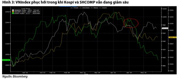 Chứng khoán Việt Nam chịu ảnh hưởng ra sao từ biến động thị trường Hàn Quốc, Trung Quốc? - Ảnh 2.