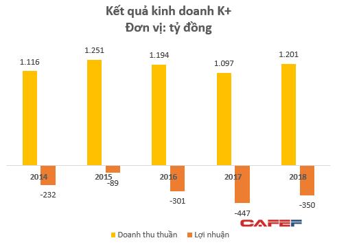 Độc quyền nhiều giải bóng đá lớn, Truyền hình K+ vẫn lỗ thêm 350 tỷ năm 2018, nâng tổng lỗ lũy kế lên hơn 3.000 tỷ đồng - Ảnh 2.