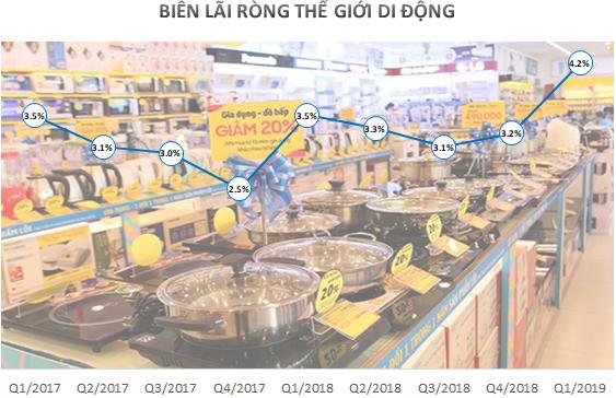 Chiến thuật đại gia thu tiền lẻ nhìn từ Thế giới Di động thu ngàn tỷ từ nồi niêu xoong chảo hay Vietjet Air tăng trưởng mạnh nhờ bán cơm, bán mì - Ảnh 1.