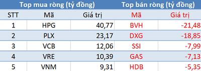 Thị trường giảm sâu, khối ngoại tiếp tục mua ròng trong phiên 6/5 - Ảnh 1.