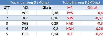 Thị trường giảm sâu, khối ngoại tiếp tục mua ròng trong phiên 6/5 - Ảnh 2.