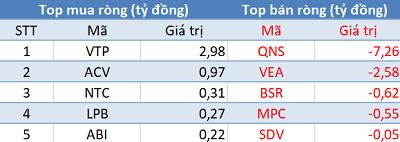 Thị trường giảm sâu, khối ngoại tiếp tục mua ròng trong phiên 6/5 - Ảnh 3.