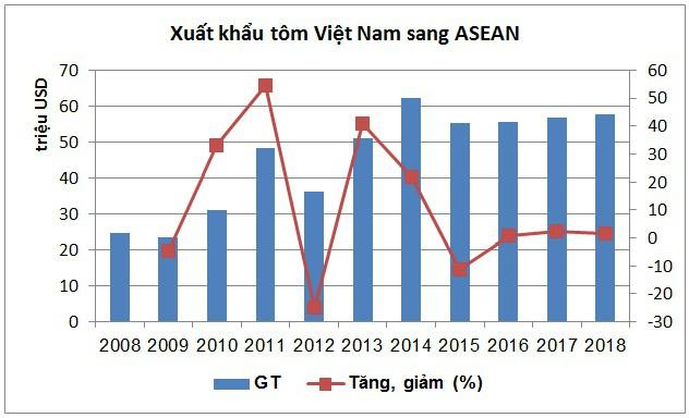Những lợi thế của Việt Nam khi xuất khẩu tôm vào ASEAN - Ảnh 1.