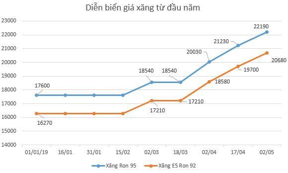 Petrolimex nói gì về lợi nhuận quý 1/2019 tăng 30% so với cùng kỳ năm trước - Ảnh 2.
