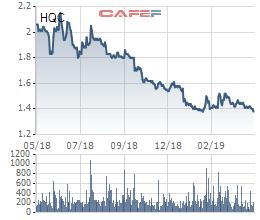 Giá rẻ chưa bằng cốc trà đá, ban lãnh đạo Hoàng Quân (HQC) đăng ký mua hàng chục triệu cổ phiếu - Ảnh 1.