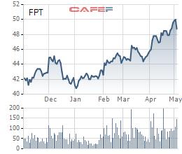 """Khối ngoại mua 1,5 triệu cổ phiếu FPT ngay khi """"hở room"""" do phát hành ESOP - Ảnh 1."""