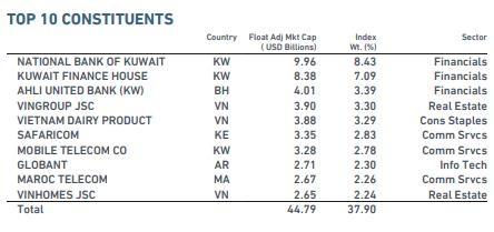 Kết quả đánh giá phân loại thị trường của MSCI ngày 13/5: Đừng há miệng chờ sung - Ảnh 2.