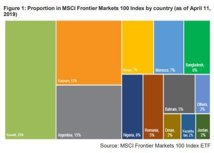 Kết quả đánh giá phân loại thị trường của MSCI ngày 13/5: Đừng há miệng chờ sung - Ảnh 1.