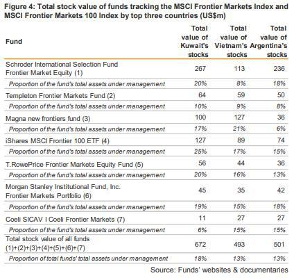 Kết quả đánh giá phân loại thị trường của MSCI ngày 13/5: Đừng há miệng chờ sung - Ảnh 4.