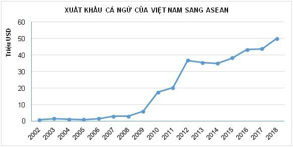 ATIGA: Cơ hội lớn nhưng đầy thách thức cho các doanh nghiệp xuất khẩu cá ngừ Việt Nam - Ảnh 1.