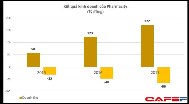 Chuỗi nhà thuốc lớn nhất Việt Nam Pharmacity nhận vốn từ Mekong Capital - Ảnh 2.