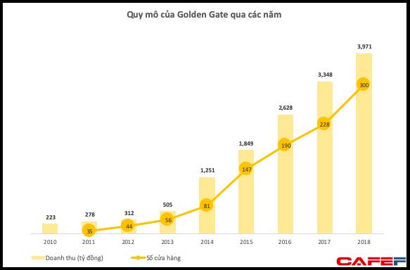 Tiếp tục đặt cược lớn vào thị trường ăn nhậu, Golden Gate kỳ vọng thu về gần 5.000 tỷ đồng từ các chuỗi bia tươi, lẩu nướng - Ảnh 1.