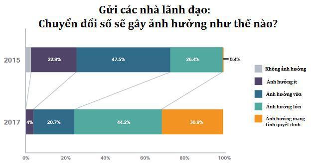 Chuyển đổi số là gì lại khiến các chính phủ và doanh nghiệp đều theo đuổi? Bài học thành công từ người hàng xóm Thái Lan - Ảnh 2.