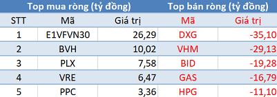 Khối ngoại tiếp tục bán ròng, VN-Index thủng mốc 950 điểm trong phiên 9/5 - Ảnh 1.