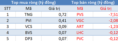 Khối ngoại tiếp tục bán ròng, VN-Index thủng mốc 950 điểm trong phiên 9/5 - Ảnh 2.