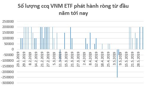 VNM ETF phát hành lượng chứng chỉ quỹ trị giá hơn 8 triệu USD trong tuần giao dịch cuối tháng 5 - Ảnh 1.
