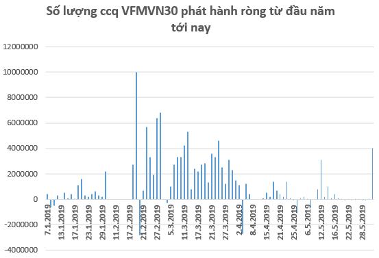 VNM ETF phát hành lượng chứng chỉ quỹ trị giá hơn 8 triệu USD trong tuần giao dịch cuối tháng 5 - Ảnh 2.