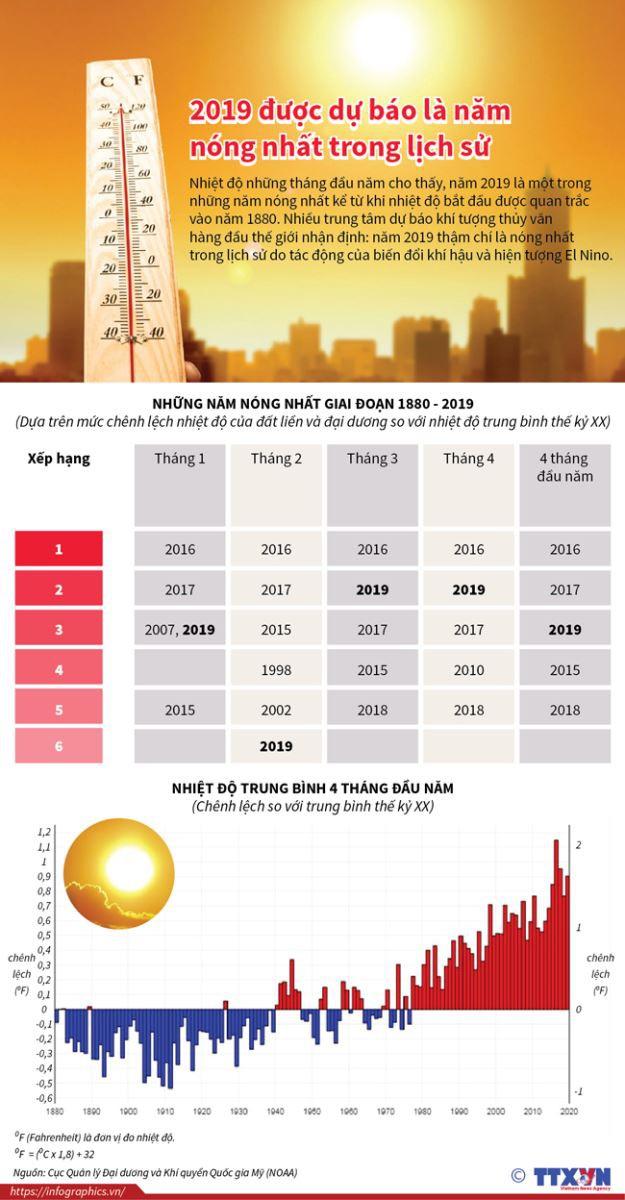 2019 được dự báo là năm nóng nhất trong lịch sử  - Ảnh 1.