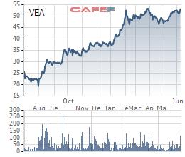 """Tiêu thụ Toyota, Honda, Ford tăng mạnh trong tháng 5, cổ phiếu VEAM tiếp tục """"lên đỉnh"""" - Ảnh 3."""