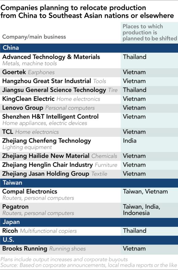 Vốn FDI Trung Quốc đổ vào Đông Nam Á tăng vọt - Ảnh 1.