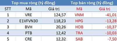 Phiên 11/6: Bất chấp thị trường điều chỉnh, khối ngoại tiếp tục mua ròng hơn 275 tỷ đồng - Ảnh 1.